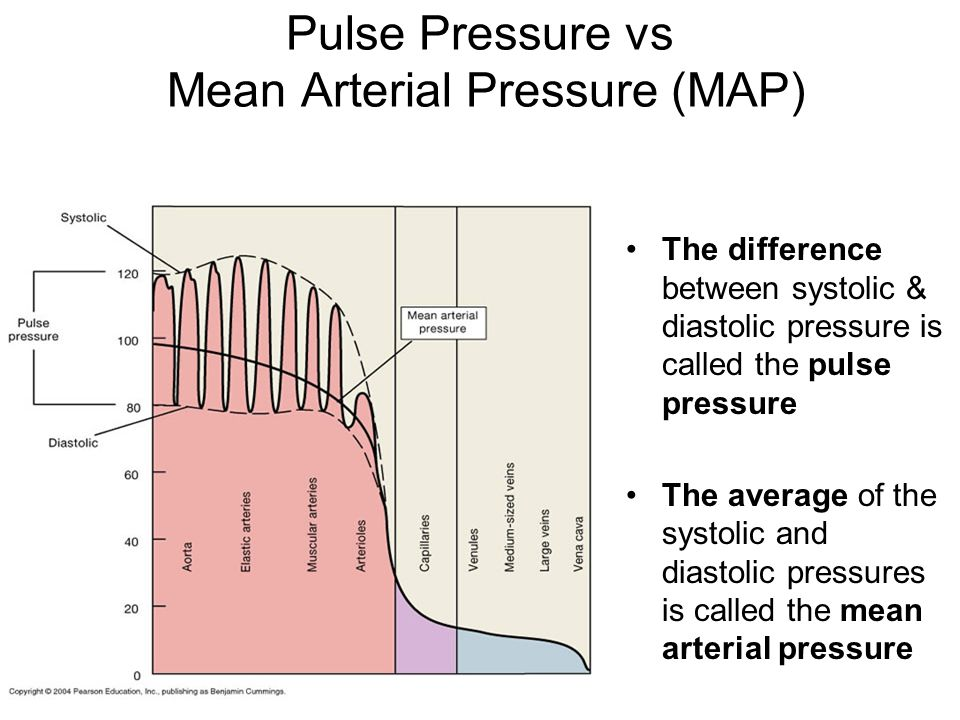 Mean Arterial Pressure