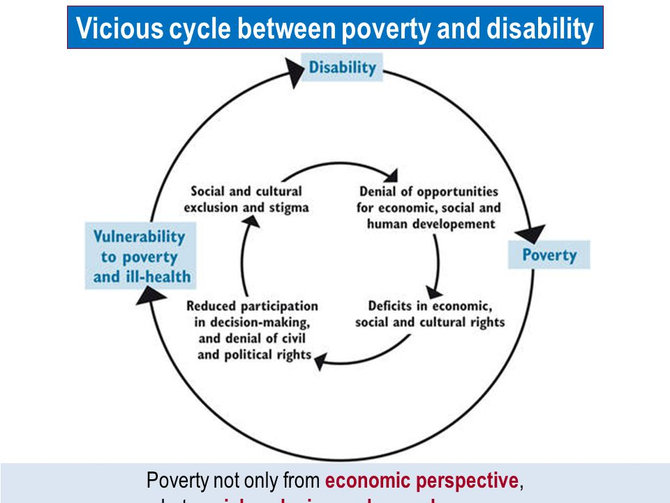 social exclusion and disability This paper examines the recorded incidence of disability across european countries and draws attention to the considerable measurement problems involved in the economic analysis of the phenomenon.