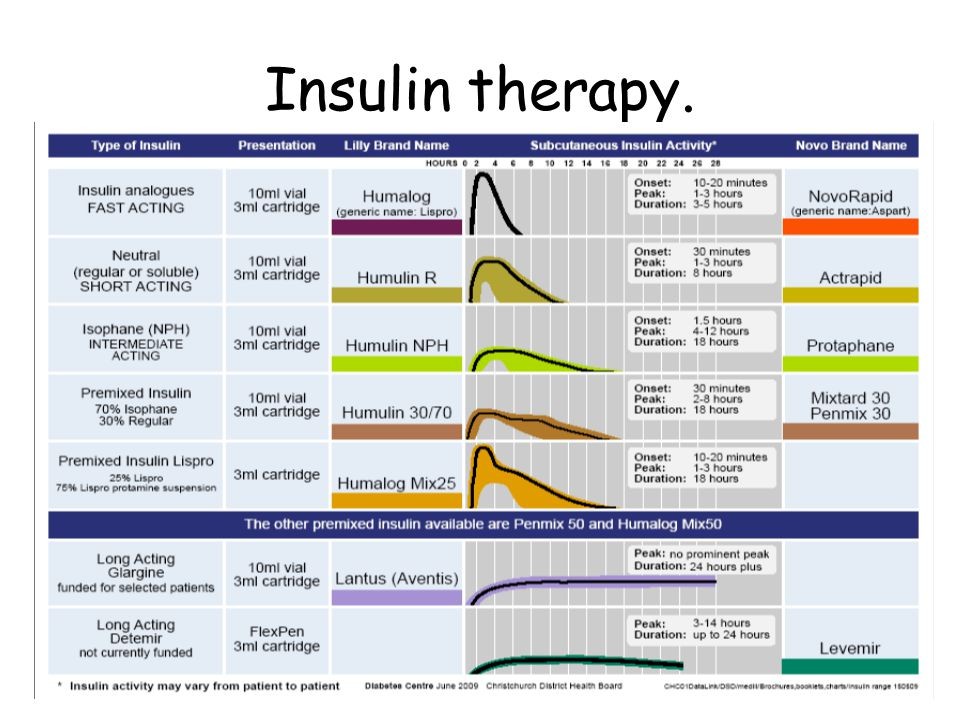 Name of the insulins for diabetes