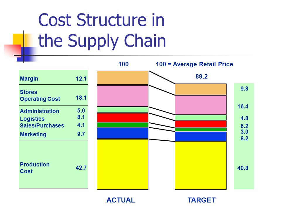 target costing for supply chain management • the global market for supply chain management software topped $6b in joint target costing management accounting in supply chains and alliances.