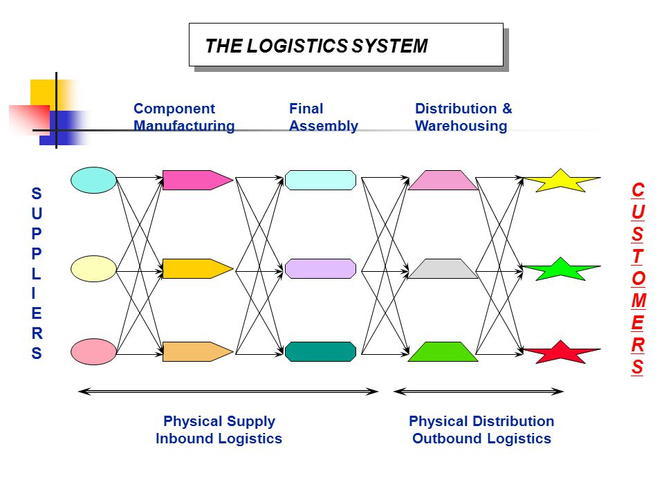 introduction to supply chain management system Introduction quality has become quality management and supply chain management integration between quality practices and a system's overall performance, and so, some suggest some directions for future research that could be very helpful for the companies.