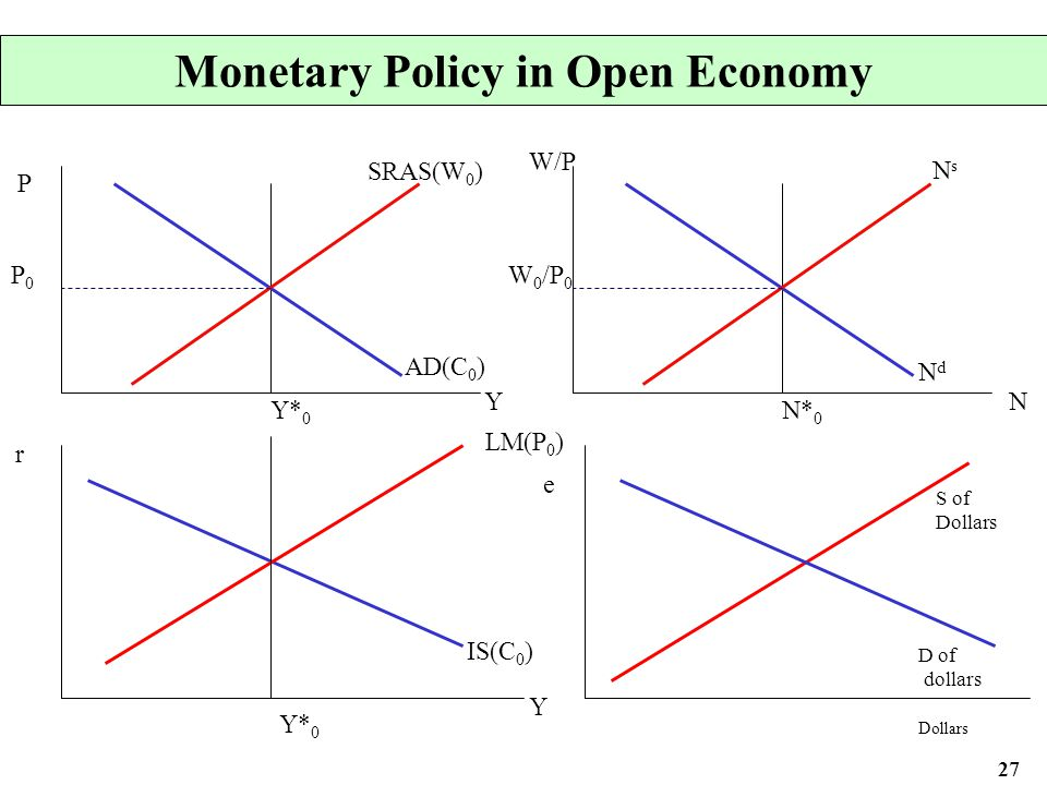 open economy An open economy is one that interacts with the other economies of the world through international trade and engages in borrowing and lending through a global financial market.