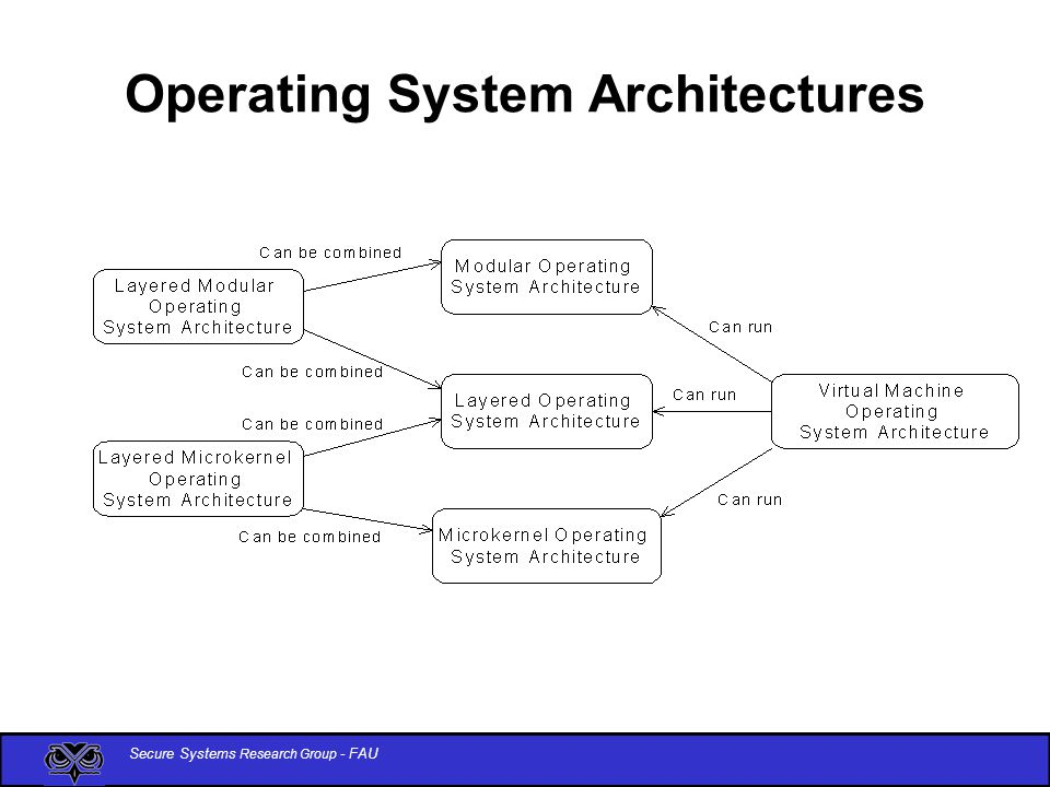Operating+System+Architectures secure operating system architectures patterns ppt video online