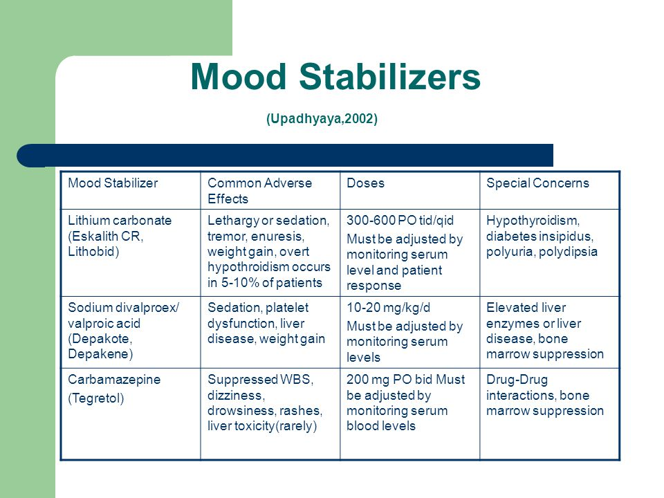 Bipolar Disorder And Treatments Ppt Video Online Download