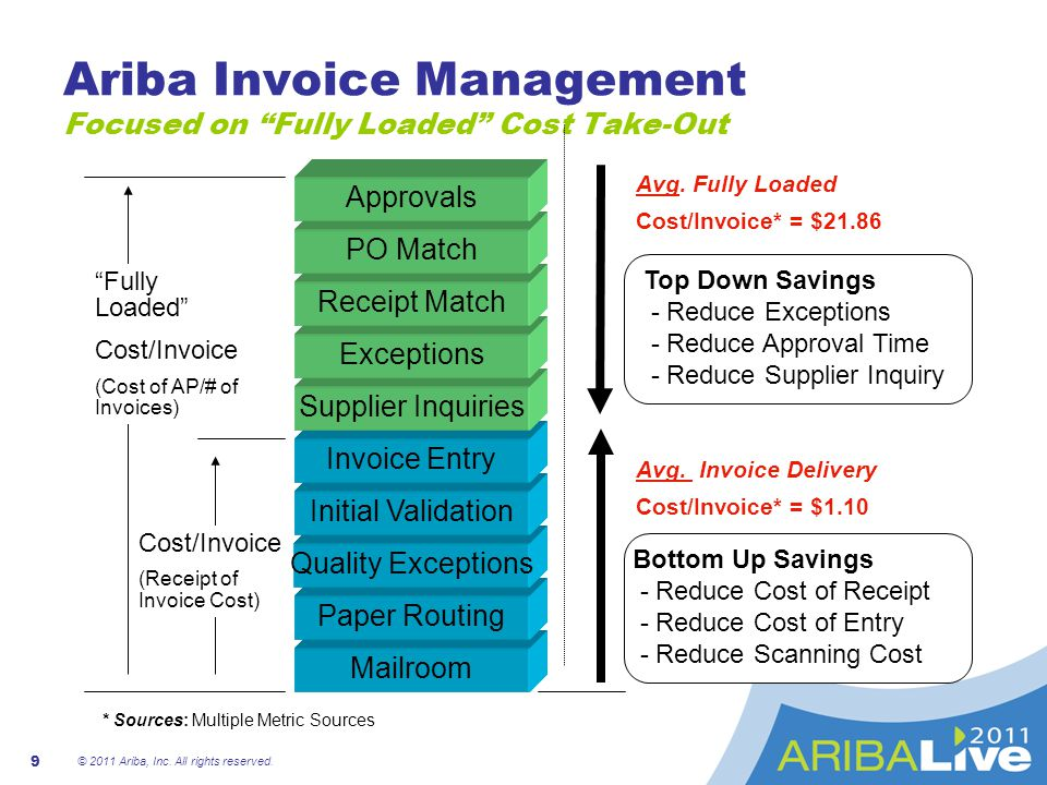 Ariba Invoice And Payment Management Ppt Video Online Download - Ariba invoice processing