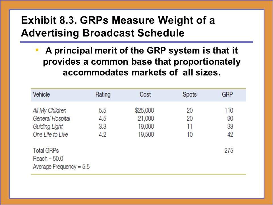 Exhibit 8.3. GRPs Measure Weight of a Advertising Broadcast Schedule