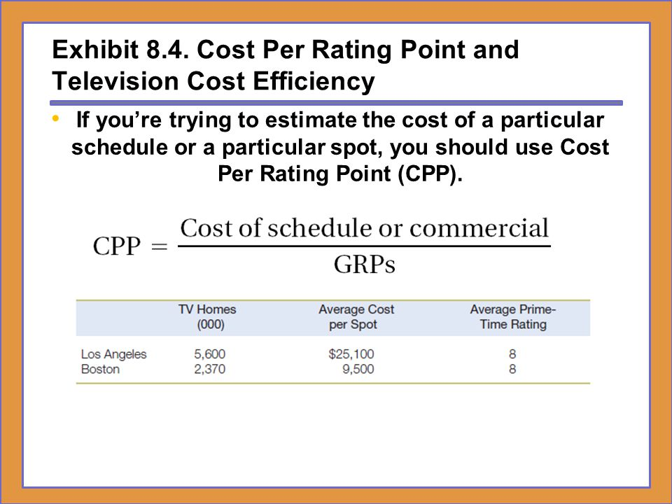 Exhibit 8.4. Cost Per Rating Point and Television Cost Efficiency