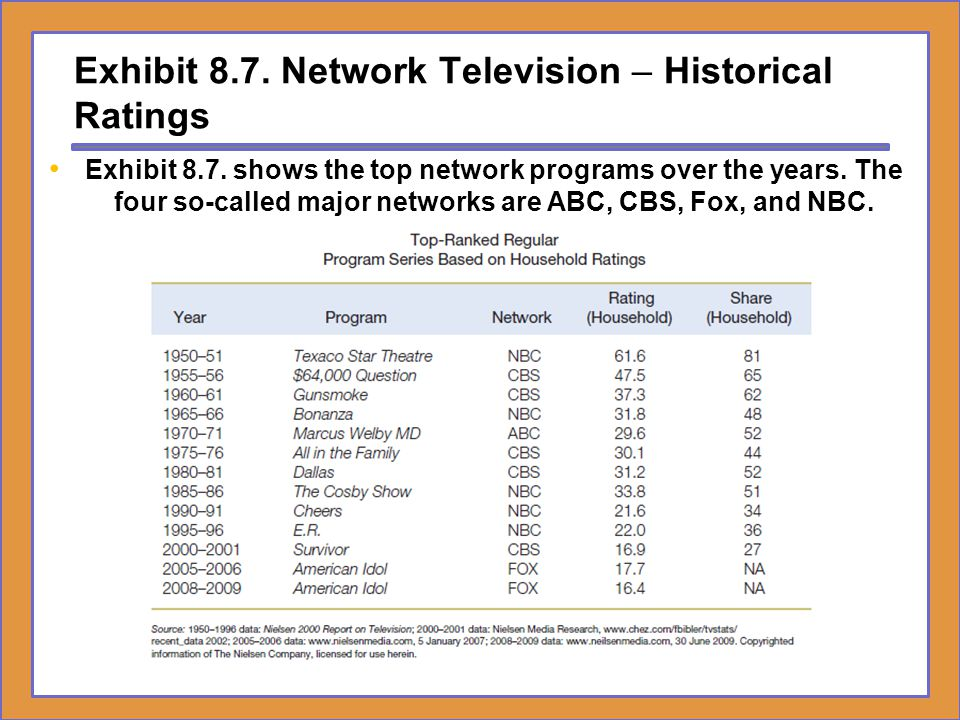 Exhibit 8.7. Network Television – Historical Ratings