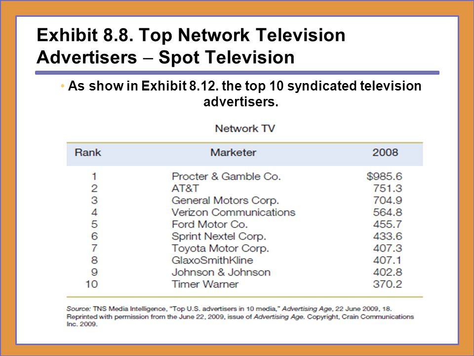 Exhibit 8.8. Top Network Television Advertisers – Spot Television