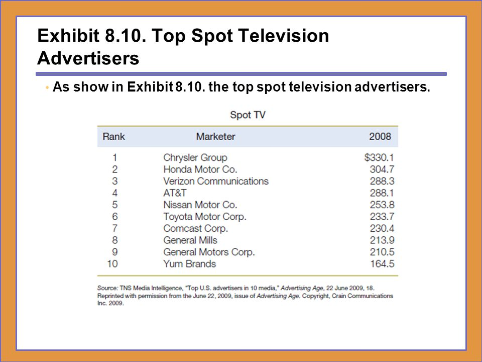 Exhibit Top Spot Television Advertisers