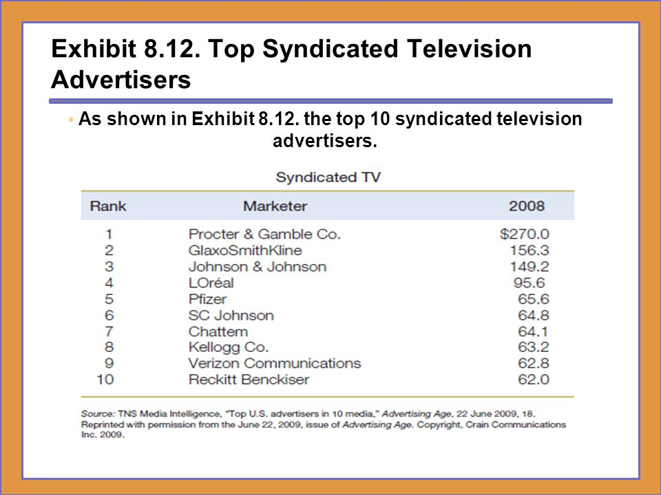 Exhibit Top Syndicated Television Advertisers
