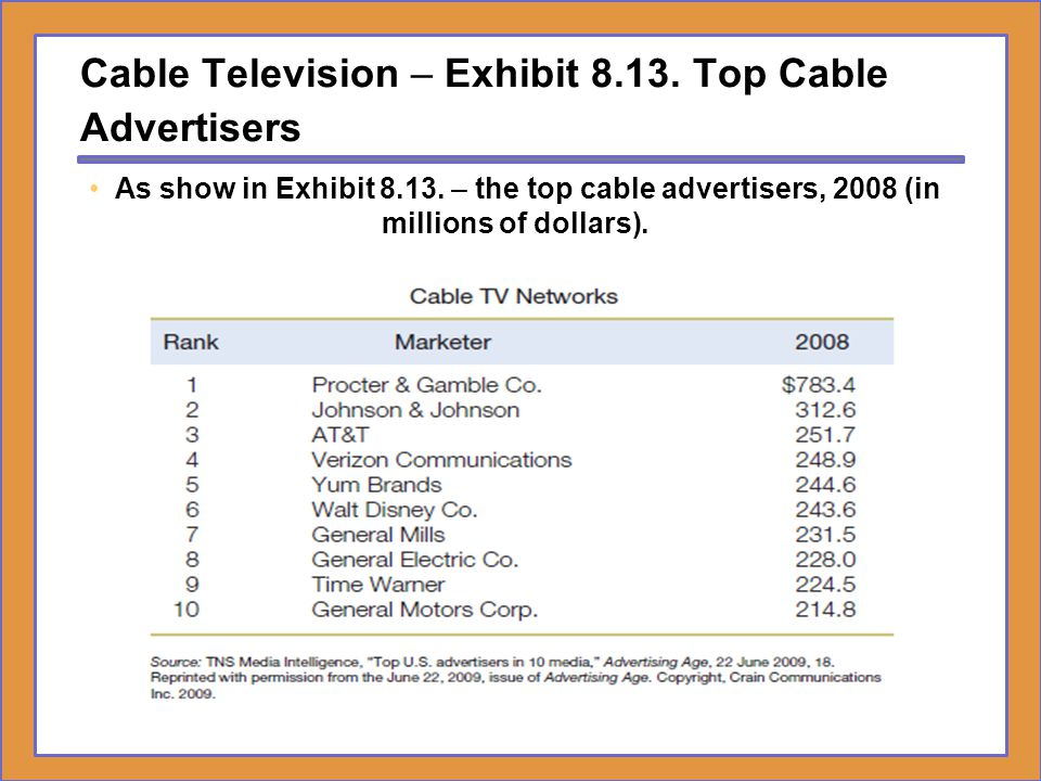 Cable Television – Exhibit Top Cable Advertisers