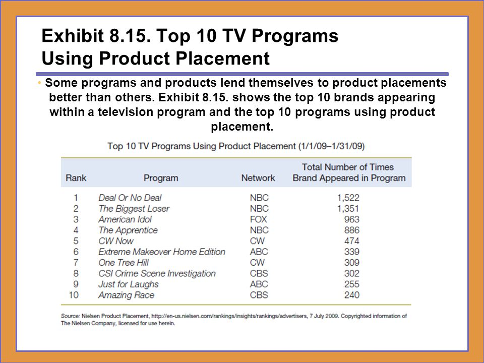 Exhibit Top 10 TV Programs Using Product Placement
