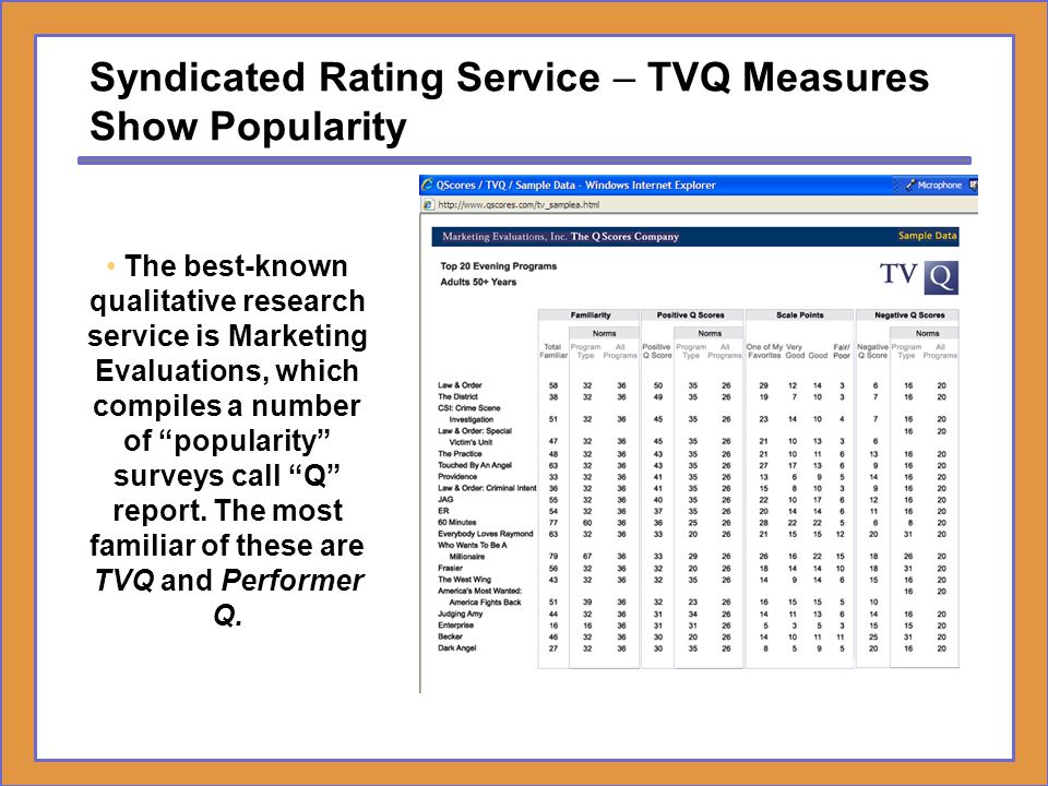 Syndicated Rating Service – TVQ Measures Show Popularity