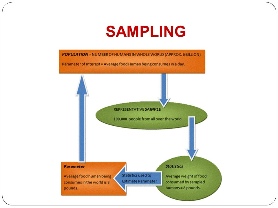 sampling methods Sampling methods are used to select a sample from within a general population proper sampling methods are important for eliminating bias in the selection process.