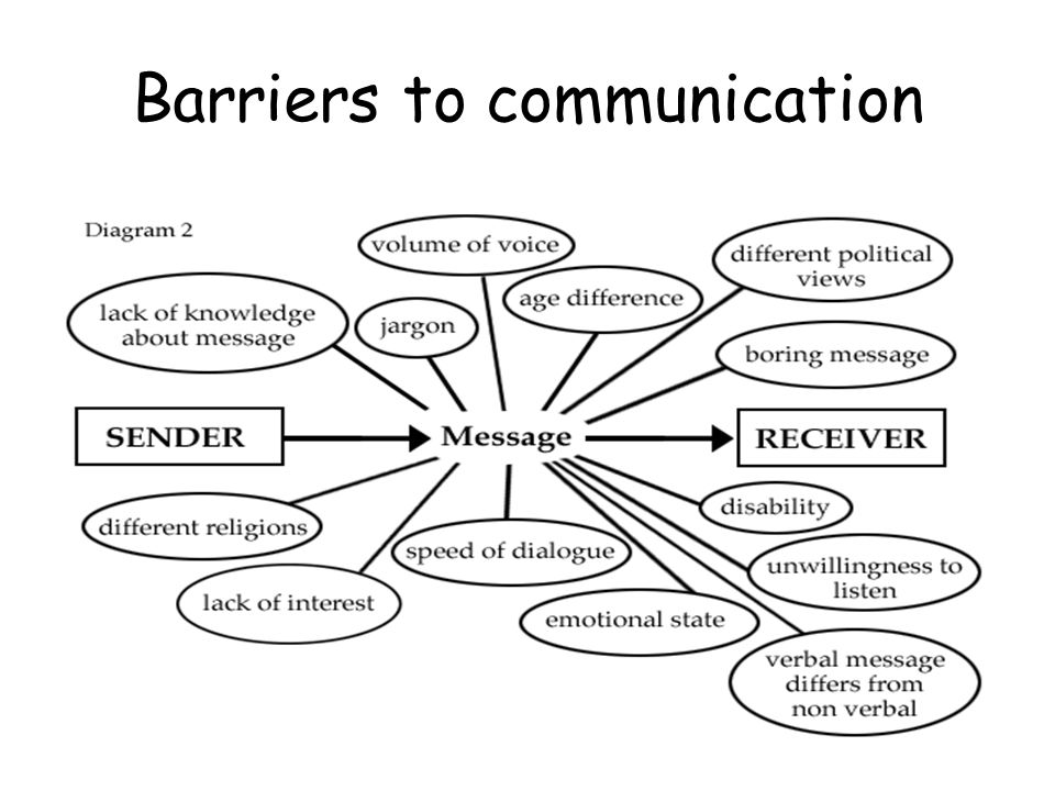 barriers of business communication