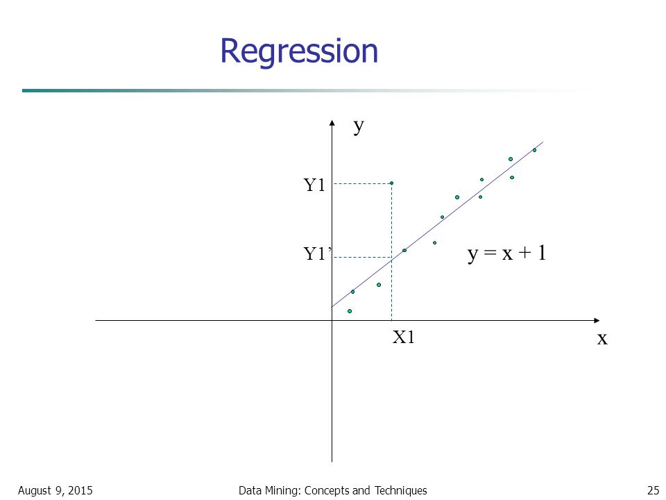 Data mining regression techniques ppt template
