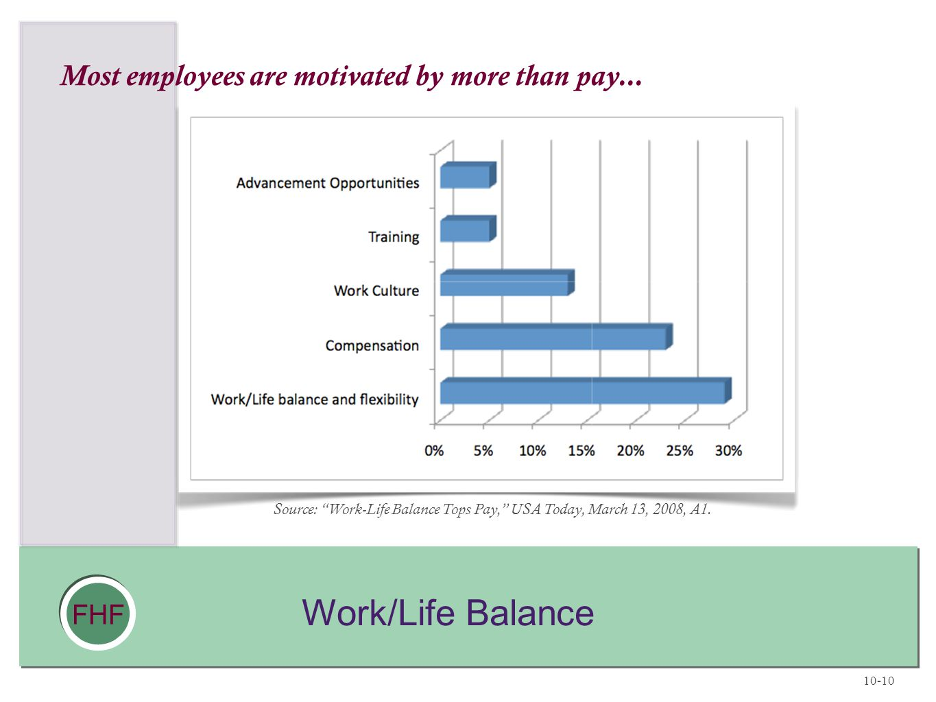 Most employees are motivated by more than pay...