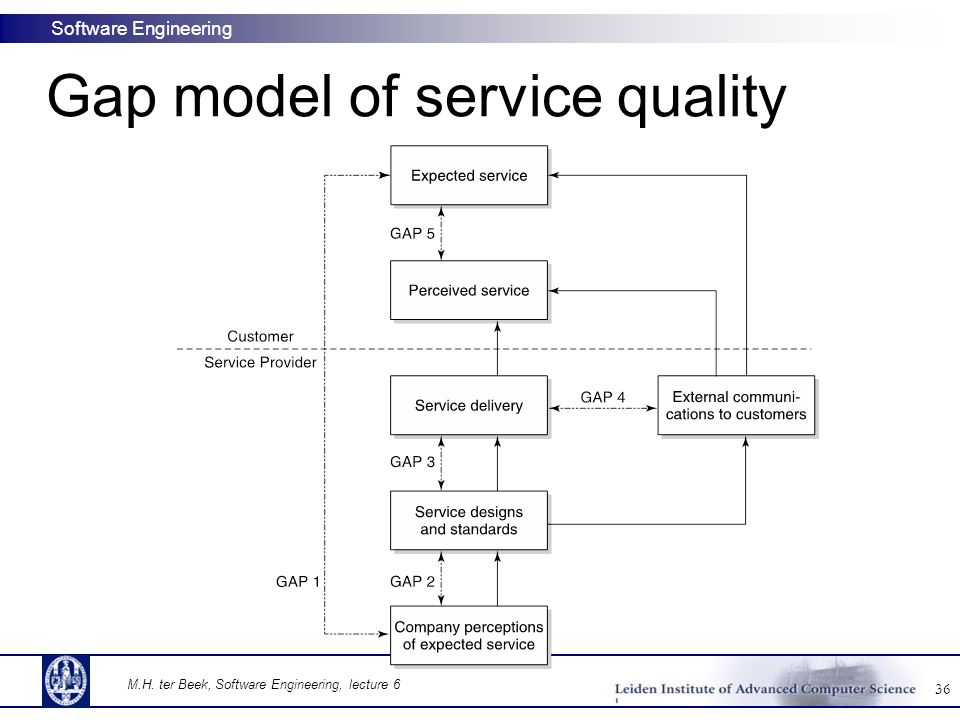 Software maintenance maurice ter beek ppt download gap model of service quality ccuart Image collections