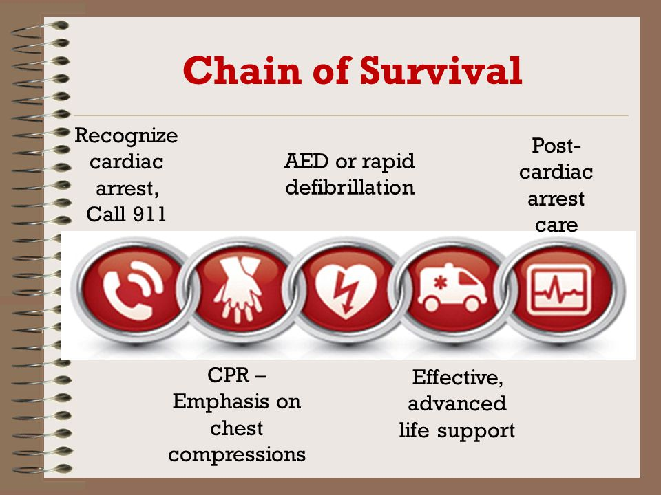 Chain of Survival Recognize cardiac arrest, Call 911