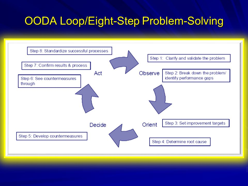 problem solving step by step