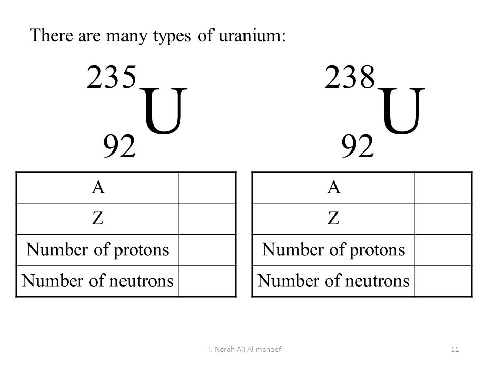 U U There are many types of uranium: A Z