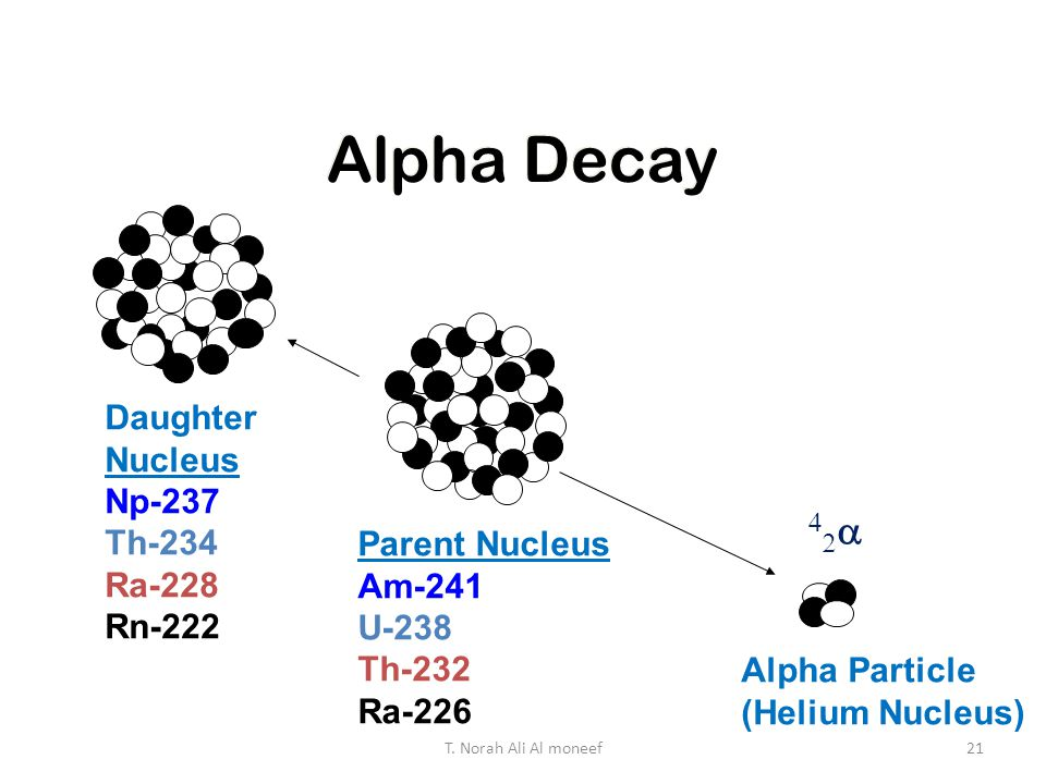 Alpha Decay  Daughter Nucleus Np-237 Th-234 Ra-228 Rn-222
