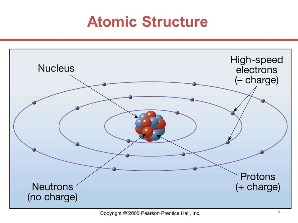 Atomic Structure T. Norah Ali Al moneef