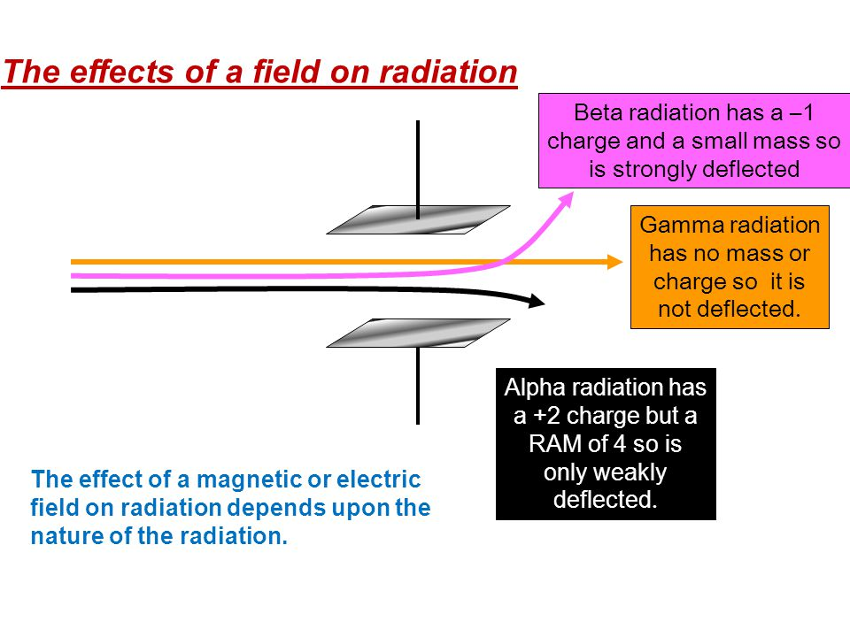 The effects of a field on radiation