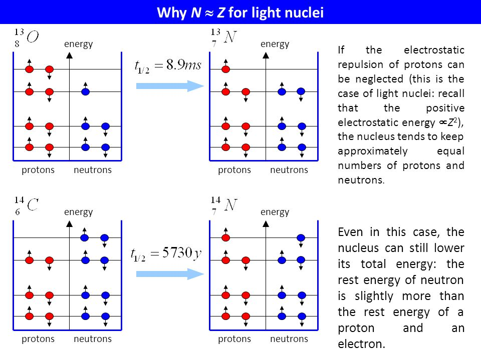 Why N  Z for light nuclei