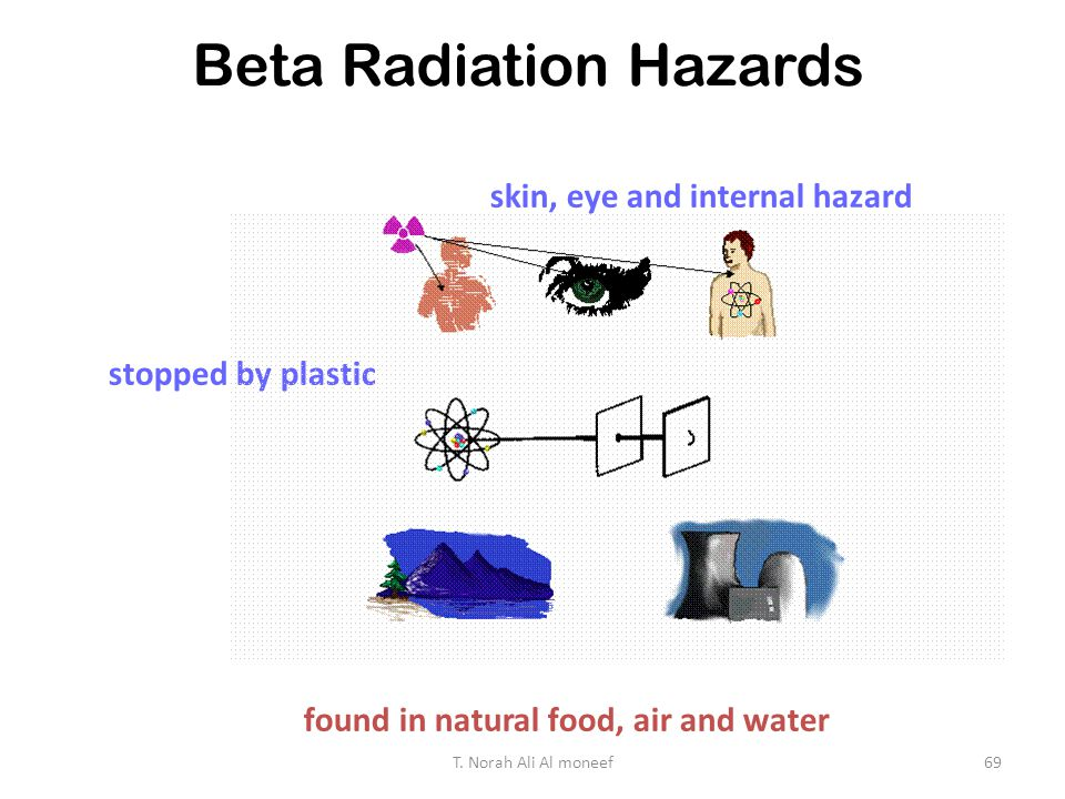 Beta Radiation Hazards