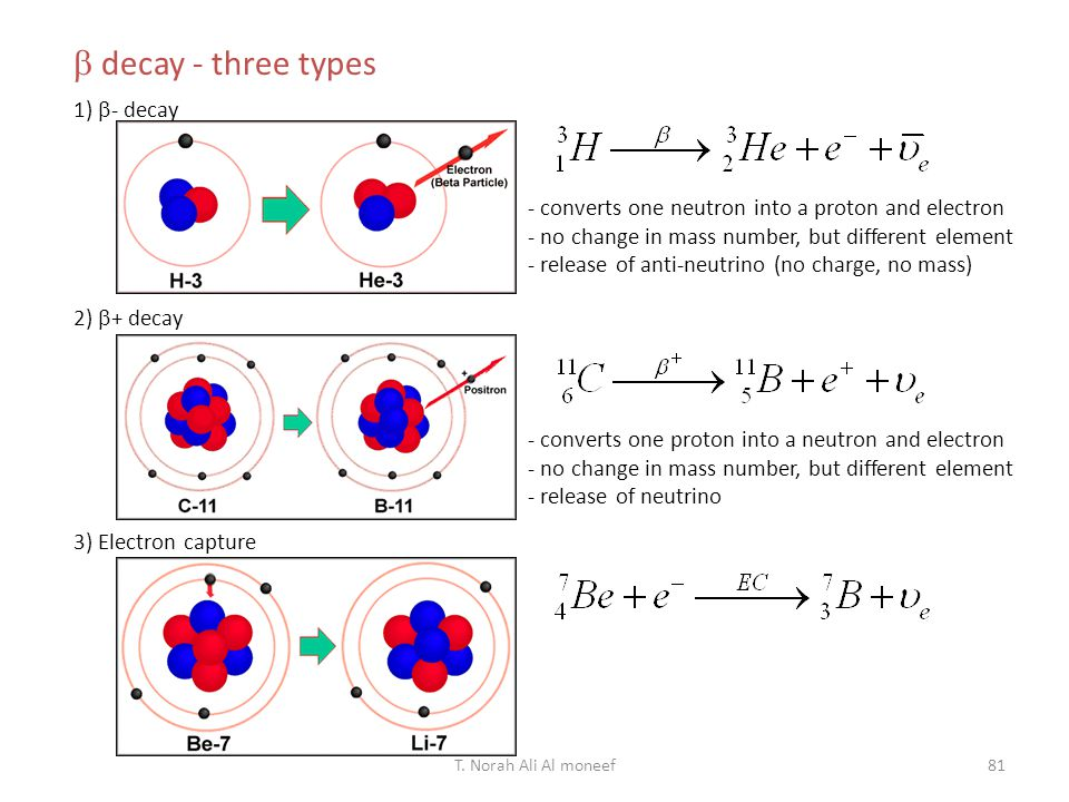  decay - three types 1) - decay