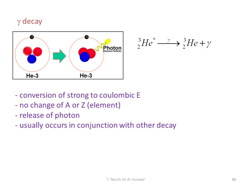 - conversion of strong to coulombic E - no change of A or Z (element)
