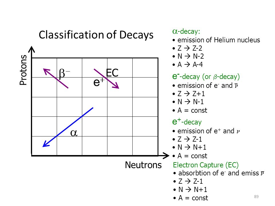 Classification of Decays