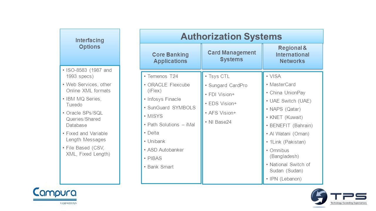 Improving the retail banking infrastructure in cambodia ppt authorization systems biocorpaavc Gallery