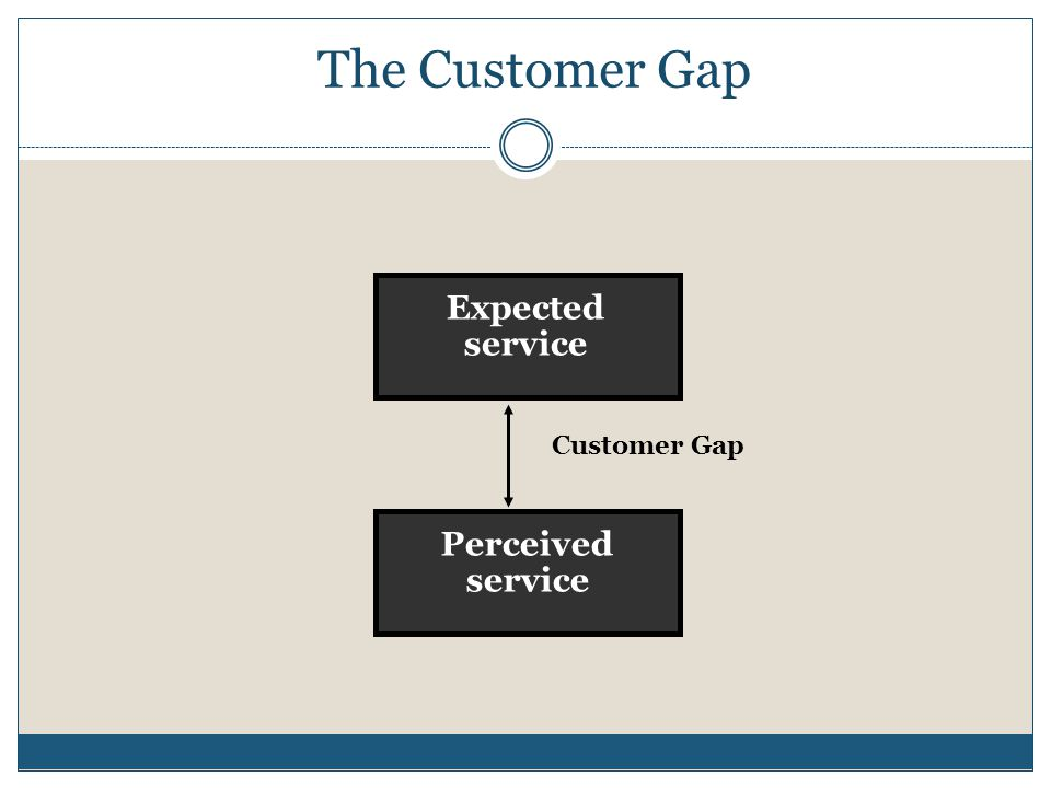 service tend to be harder for customer to evaluate than goods The opportunity for pre-delivery inspection and rejection which is open to the goods manufacturer is not normally possible with services-the service must normally be produced in the presence of the customer without the possibility of intervening quality control.