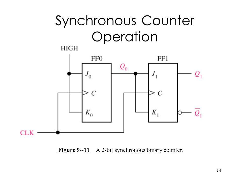 Nucaxotu binary counter timing diagram 785184525 2018 binary counter timing diagram ccuart Images