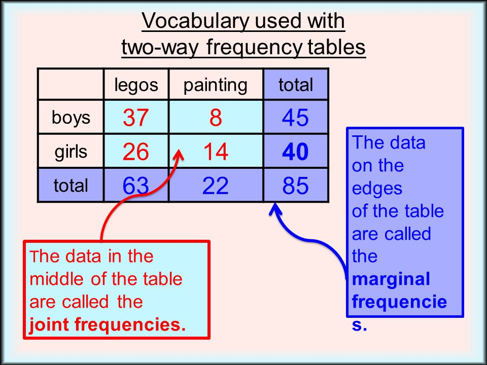 how to find marginal frequency