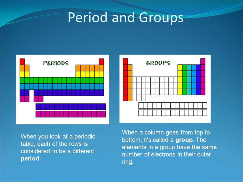 Periodic table periodic table with all families periodic table coloring the periodic table families ppt video online download urtaz Images