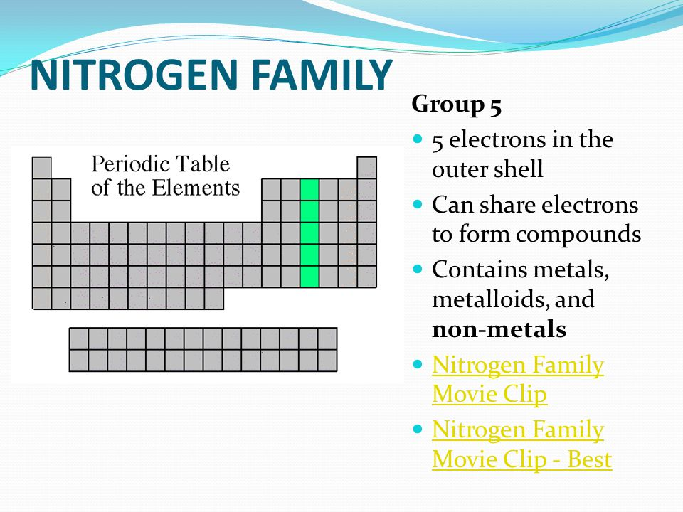 Coloring the periodic table families ppt video online download 11 nitrogen urtaz Images