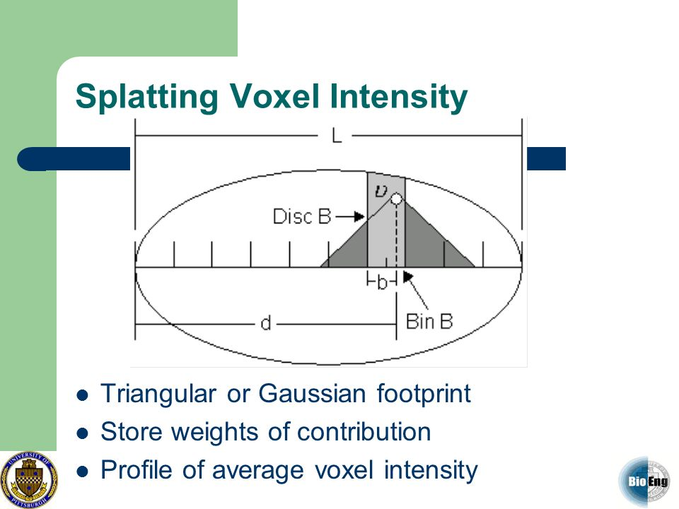 Splatting Voxel Intensity