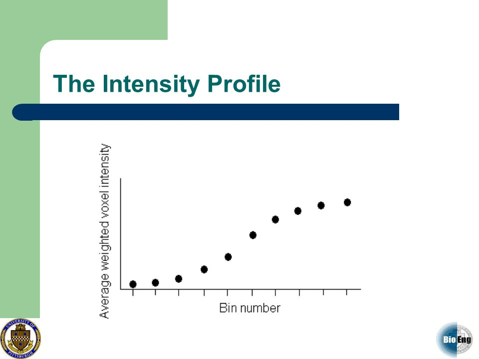 The Intensity Profile