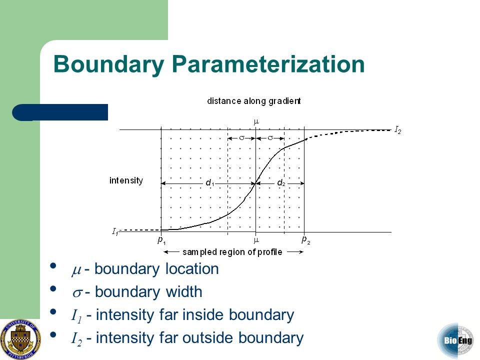 Boundary Parameterization