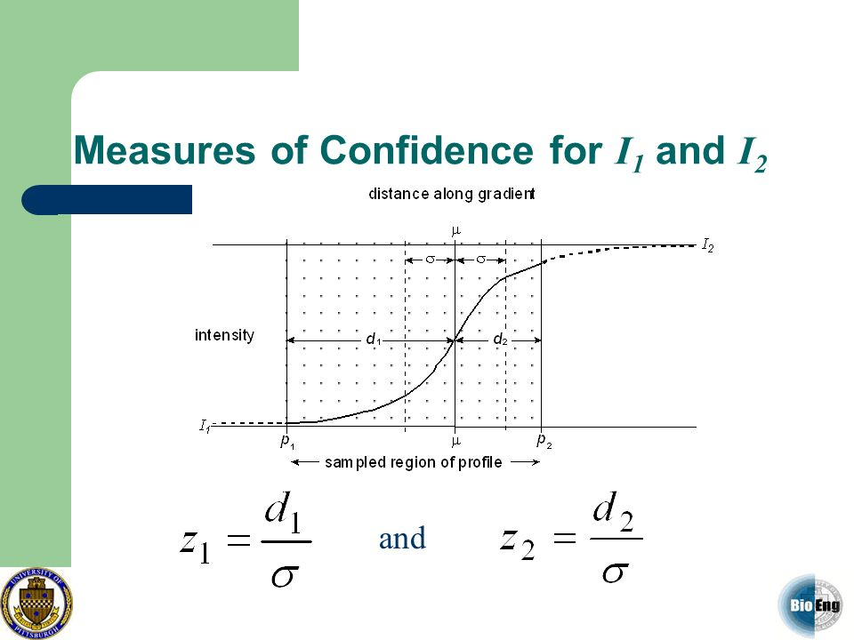 Measures of Confidence for I1 and I2