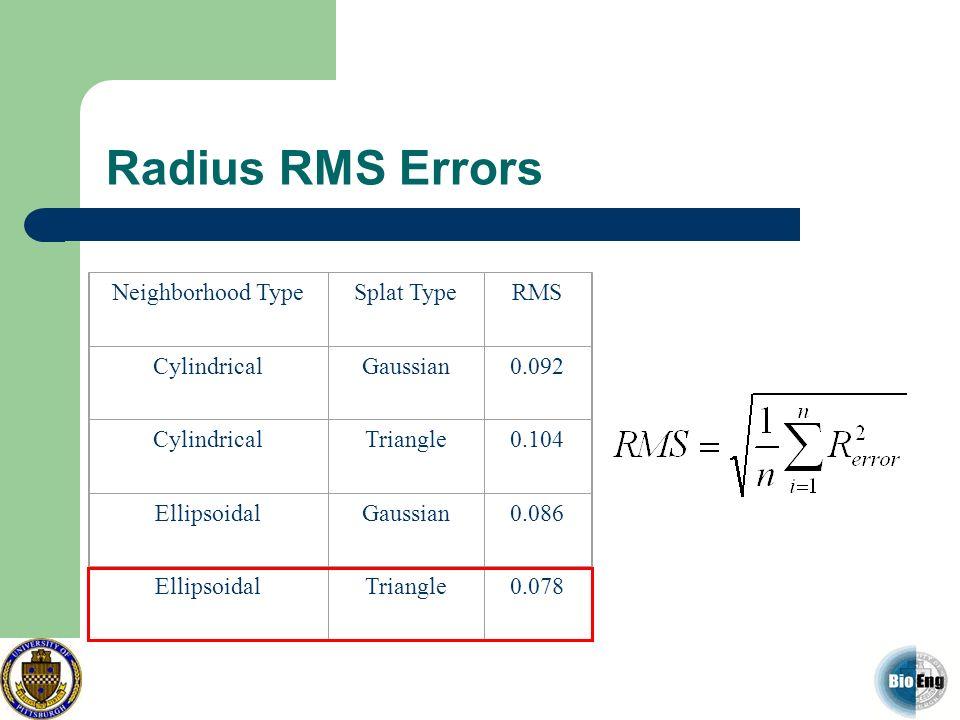Radius RMS Errors Neighborhood Type Splat Type RMS Cylindrical