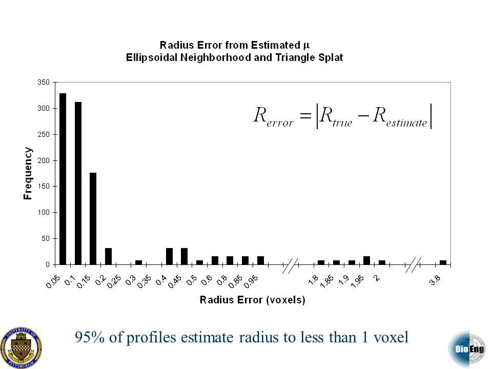 95% of profiles estimate radius to less than 1 voxel
