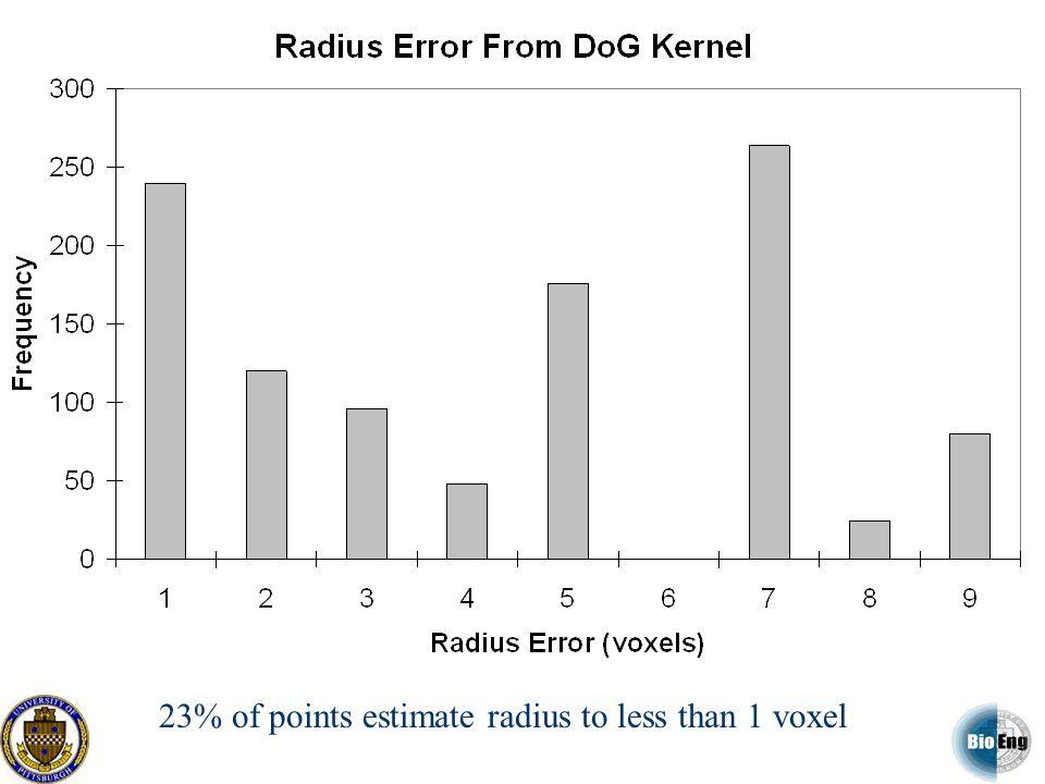 23% of points estimate radius to less than 1 voxel