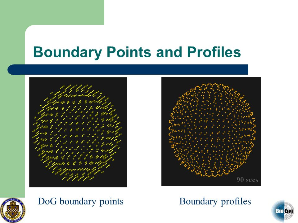 Boundary Points and Profiles