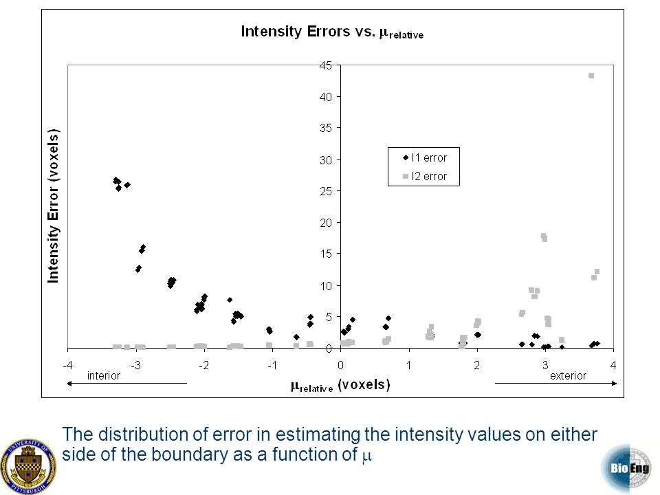 The distribution of error in estimating the intensity values on either side of the boundary as a function of m