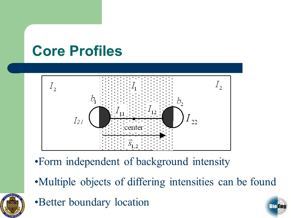Core Profiles Form independent of background intensity